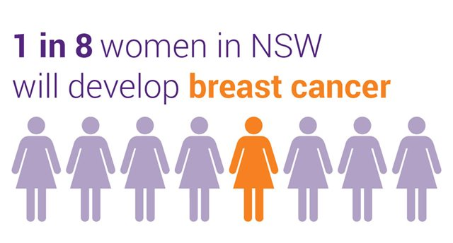 1 in 8 woman will develop breast cancer